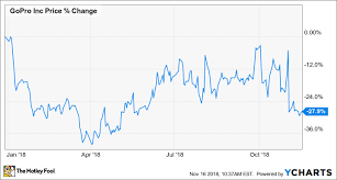 Why Gopro Is Down 28 In 2018 So Far The Motley Fool