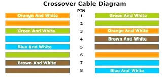wire cat5 wall jack cat 5 wiring diagram wall jack wiring diagram cat 5 wiring diagram wall jack at Cat 5 Wiring Diagram Wall Jack