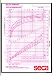 Growth Chart Girls Seca 405g Mckesson Medical Surgical