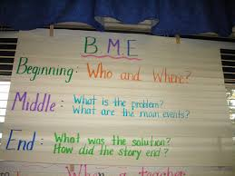 Beginning Middle End Anchor Chart Image Result For 2nd Grade Plot Beginning Middle End Anchor