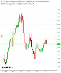 Deere Stock Chart 3 Stocks To Watch This Coming Week Dell Best Buy Deere