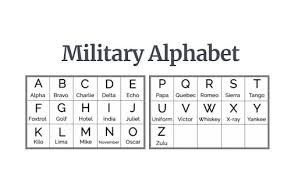 In many languages the spelling of an alphabet is sometimes it is just not enough to spell for example a complicated name correctly, then you can use a spelling alphabet to do the job. Why The Nato Phonetic Alphabet Was Chosen