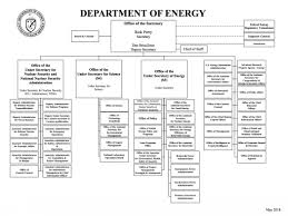 Doe Office Of Science Org Chart 47 Described Nnsa Organization Chart