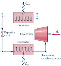 refrigeration cycle diagram. Contemporary Refrigeration Consider The Vaporcompression Refrigeration Cycle In Refrigeration Cycle Diagram N