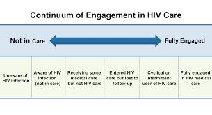 Core Concepts Retention In Hiv Care Basic Hiv Primary