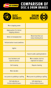 Brake Fluid Comparison Chart Complete Guide To Disc Brakes And Drum Brakes Les Schwab