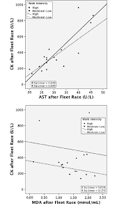 Linear Regression Chart Showing The Correlation Between Ck
