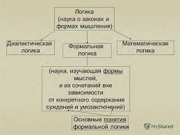 Способы логического рассуждения Методы логического мышления реферат