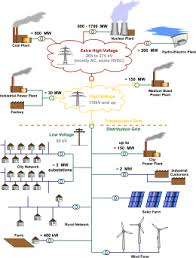 electric power distribution wikipedia Electrical Power Distribution Wiring Diagram general layout of electricity networks the voltages and loadings are typical of a european network Electrical Distribution System PDF