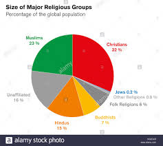 World Religion Pie Chart 2018 Sizes Of Major Religious Groups Pie Chart Percentages Of