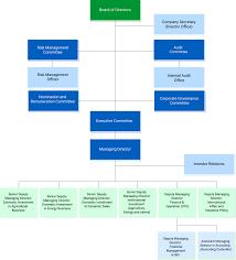 Organization Chart Buriram Sugar Brr