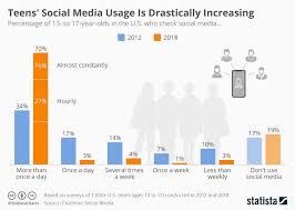 Social Media Usage Chart Chart Teens Social Media Usage Is Drastically Increasing