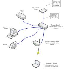 view topic need help, trying to fix home network with two can you have two wireless routers in one house on different networks at Two Router Home Network Diagram