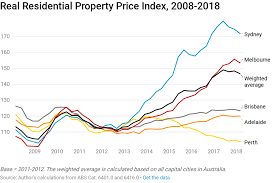 Why Rents Not Property Prices Are Best To Assess Housing
