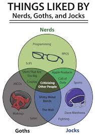 Venn Diagram Meme Venn Diagram What Nerds Goths And Jocks Like Nerd Goth
