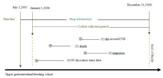 The Flow Chart For Study Design The Timeline Showed How The