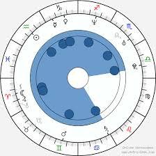 Abhishek Bachchan Birth Chart Horoscope Date Of Birth Astro