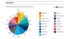 Chart Industries Linkedin Linkedin Ads Campaign The Low Down On Linkedin Ad Formats
