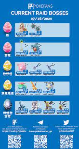 Raid Boss Chart - GO Fest Day 2: TheSilphRoad