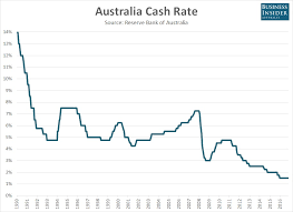 Your 10 Second Guide To Todays Rba Rate Decision Business