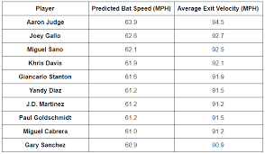 Baseball Mph Conversion Chart Swing Speed Exit Velocitys More Impressive Cousin