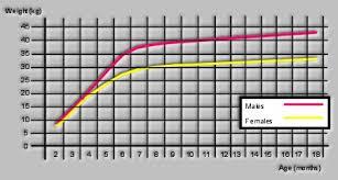 Te Bouwen En Wonen Miniature Schnauzer Weight Chart