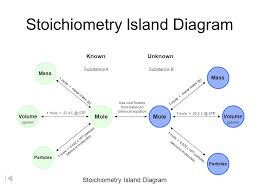Mole Chart Chemistry Mole Island Diagram Ppt Video Online Download
