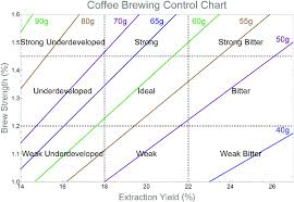Brewery Org Chart Coffee Brewing Control Chart Coffee Brewing Control Chart
