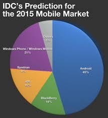 The Windows Phone Predictions That Idc Gartner And Pyramid
