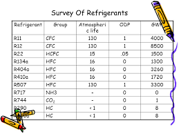 R11 Refrigerant Chart R11 Refrigerant All New Resume Examples Resume Template