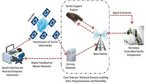 5g technology architecture. tactile internet and haptic communication architecture copyright mind commerce 5g technology e