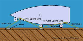 terminology defines the most important sailing terms boat at dock showing docking lines