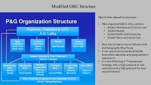 Procter And Gamble Organizational Chart 2016 Hul And P G Organization Structure Design