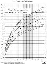 Cdc Baby Boy Weight Chart 49 Faithful Baby Boy Height Percentile Chart