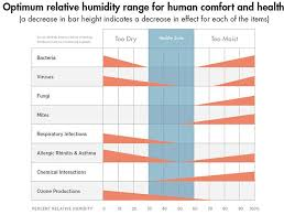 Aprilaire Filter Chart Relative Humidity Chart