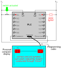 "programmable logic controllers plc ladder logic electronics it must be understood that the x1 contact y1 coil connecting wires and ""power"" appearing in the personal computer s display are all virtual"