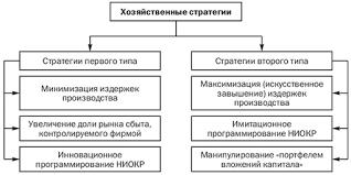Стратегия предприятия формирование и разработка стратегии  Типы хозяйственных стратегий с позиции эффективности производства