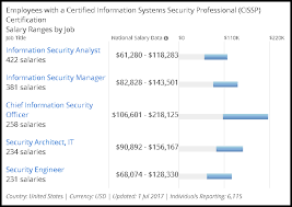 security salary average cissp salary in dc md va 2017 techroots blog
