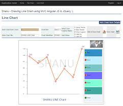 Mvc Dynamic Line Chart Using Web Api Angularjs And Jquery