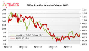 Copper Dollar Chart Iron Ore Beating Copper In Contest For Aussie Dollar Trader