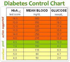 Hgb A1c Range Chart Diabetes Blood Level Numbers Pyramid Fasting Glucose Level