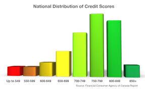 Understanding Credit Rating With Ezeecarcredit Ezee Car