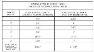 Offset Chart For Conduit Veracious Emt Conduit Bend Radius Chart 1 Inch Emt 90 Degree