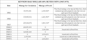 1974 Kennedy Half Dollar Value Chart Kennedy Half Dollar