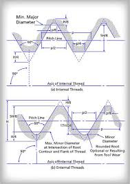Internal Thread Diameter Chart Threaded Fasteners Industrial Wiki Odesie By Tech Transfer