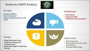 Swot Analysis | Mba Crystal Ball