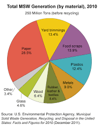 Chart On Waste Management Pie Chart Showing Percent Share Of Major Types Of Materials