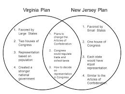 Venn Diagram Virginia Plan And New Jersey Plan Image Result For Virginia Plan Vs New Jersey Plan Plant