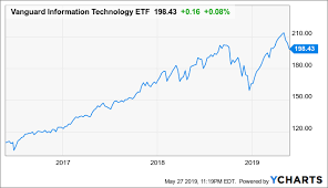 Vgt Etf Chart Vgt Perhaps It Is Time To Reduce Exposure To This Etf