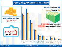 تطبيقات مبادرة التمويل العقارى بأعلى 10 بنوك